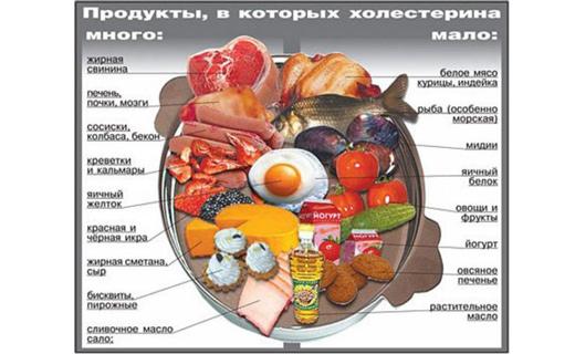 какие продукты повышают холестерин