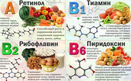 баланс витамина б