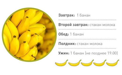 банановая диета похудения отзывы