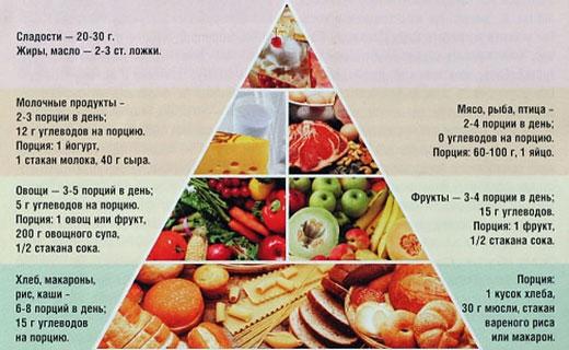 меню из полезных продуктов
