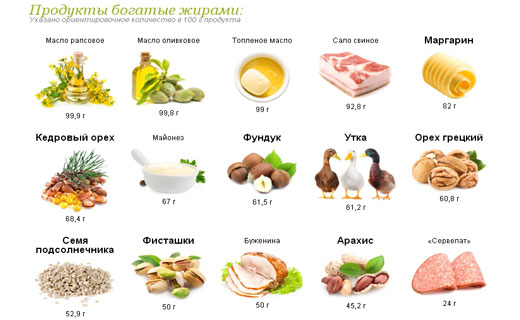 полезные жиры