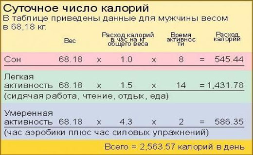 Расчет Потребления Калорий Для Похудения I.