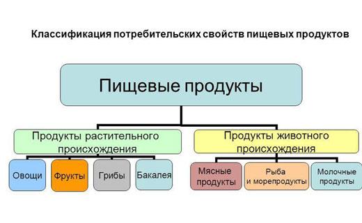классификация продуктов