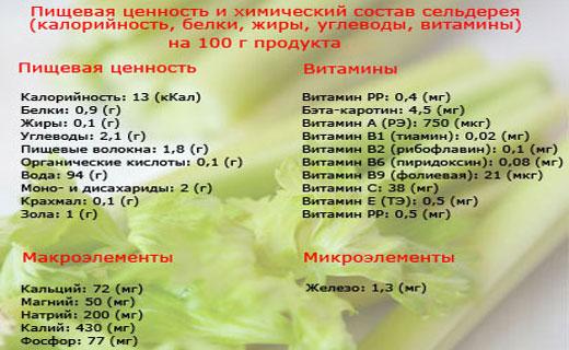 диета из сельдерея
