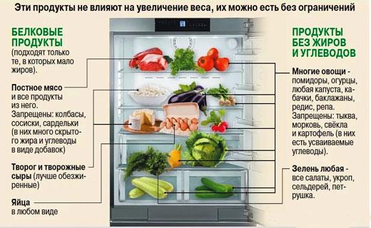 выбор продуктов на диете