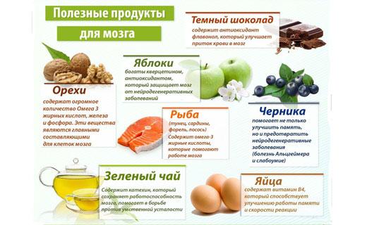 продукты с витаминпми для мозга