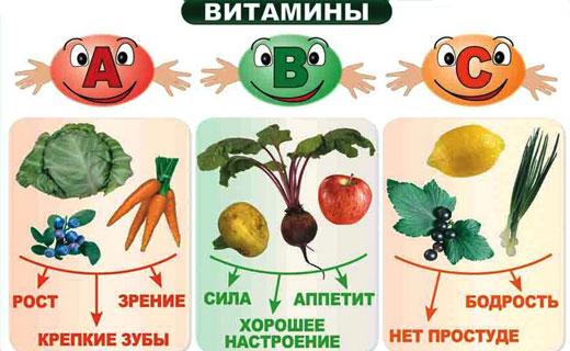 витамины для роста детей