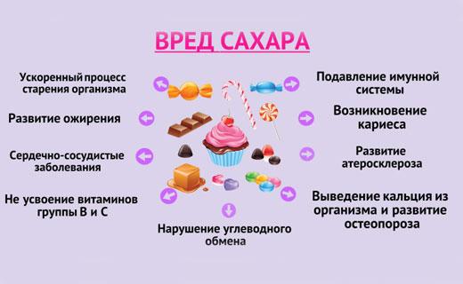 вредные свойства сахара