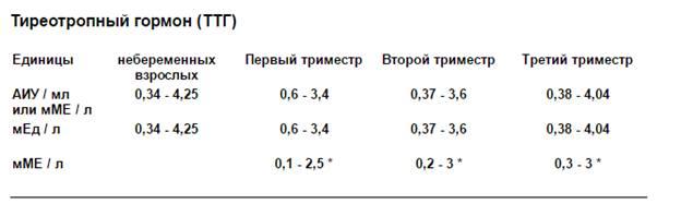 На выше нормы анализ ттг крови ушах на болезни кролей