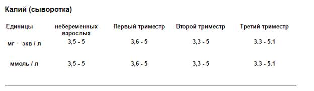 Калий в крови норма (таблица). Калий в крови повышен или понижен ...
