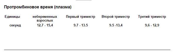 Повышен протромбиновый индекс у беременной 783