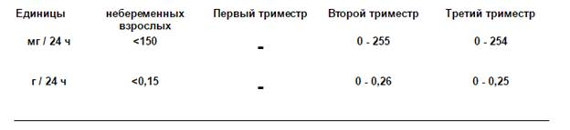 21856ea53e52 Белок в суточной моче норма (таблица). Белок в суточной моче повышен ...