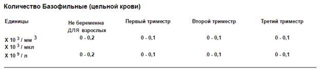 Уровень лейкоцитов в крови у беременных 93