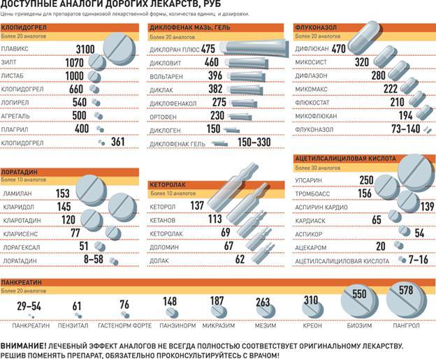 Дешевые аналоги дорогих лекарств полный список 2017