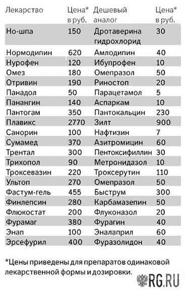 таблица популярных препаратов (1)