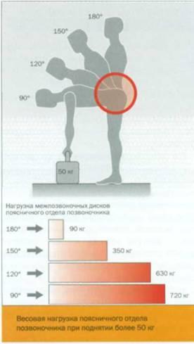 Лечение при разрушении диска позвоночника