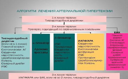 артериалная гепертензия