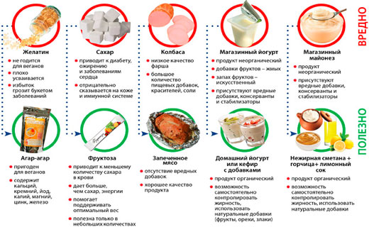 что можно кушать при дерматитепенсия