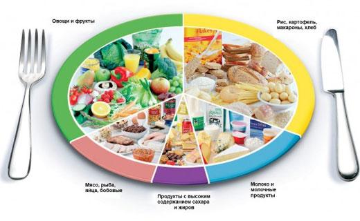 диета при геморроидальных узлах