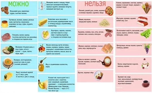 Пример диеты при жировом гепатозе
