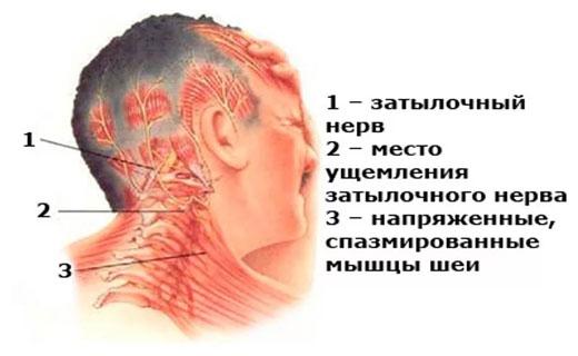 ушная боль