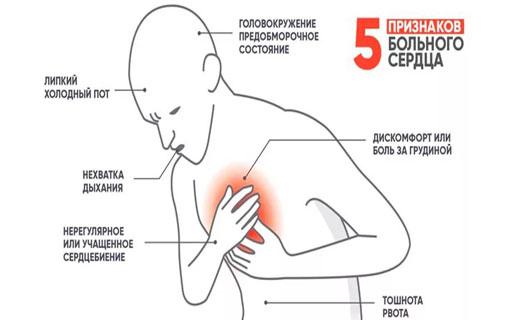 признаки больного сердца
