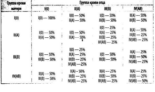 Наследование групп крови подчиняется законам генетики и имеет строгие закономерности, отраженные в приводимой ниже...