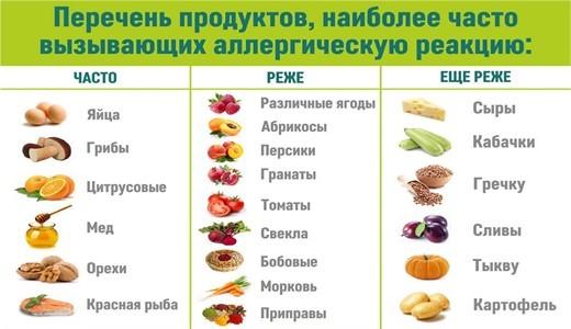 Пищевой дневник при аллергии у ребенка