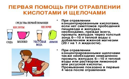При отравлении беременной что выпить 23