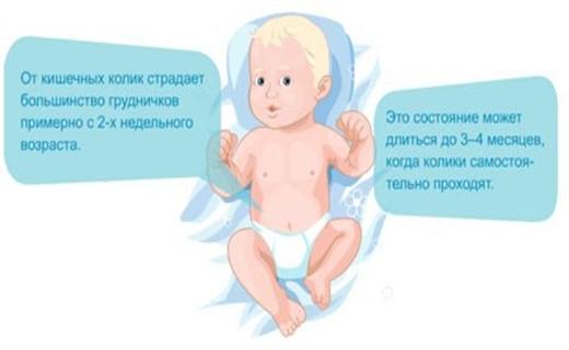 Вздутие живота и колики у ребенка
