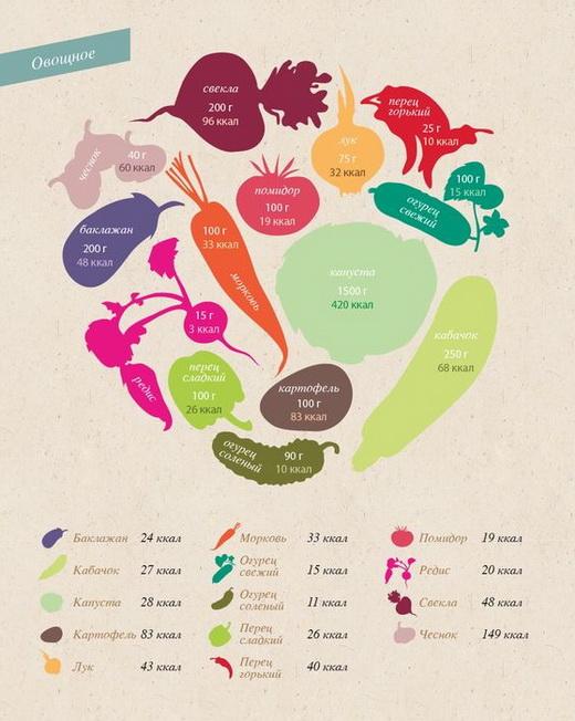 Калории в овощах